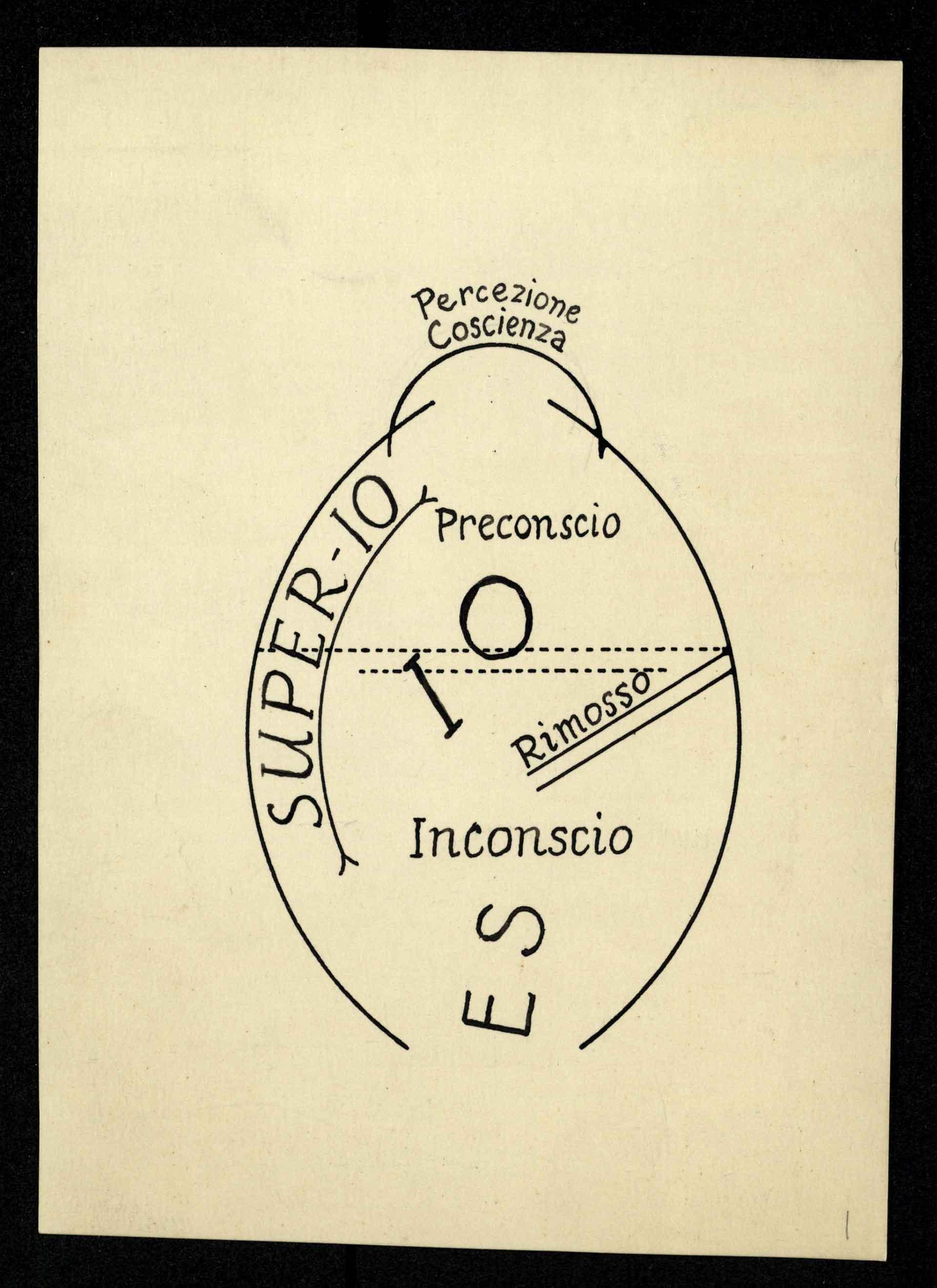 Disegni di Cesare Musatti tracciati a penna e poi raccolti nel Trattato di psicoanalisi